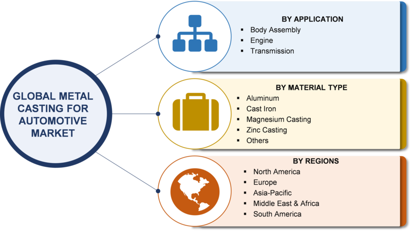 COVID-19 Transforms Metal Casting Market for the Better as Automotive Sector Booms| Global Analysis, Industry Size, Regional Outlook, Competitive Strategies and Forecast 2023