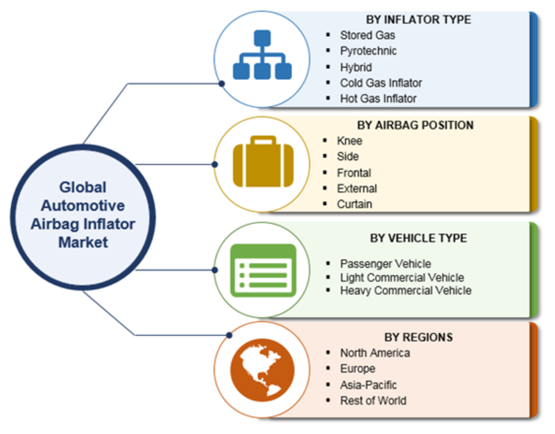 COVID-19 Transforms Airbag Inflator Market for the Better as E-Automotive Sector Booms| Industry Size, Emerging Audience, Top Key Players Study, Segmentation Overview & Regional Forecast 2023