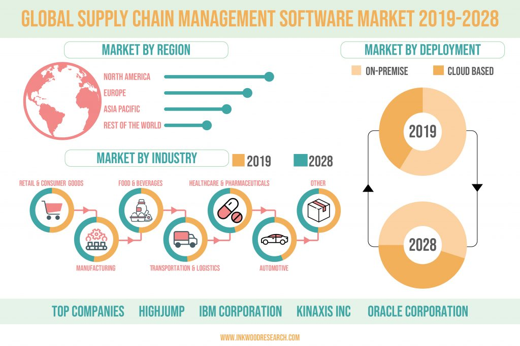 Digitalization in Businesses is impelling growth in the Global SCM Software Market