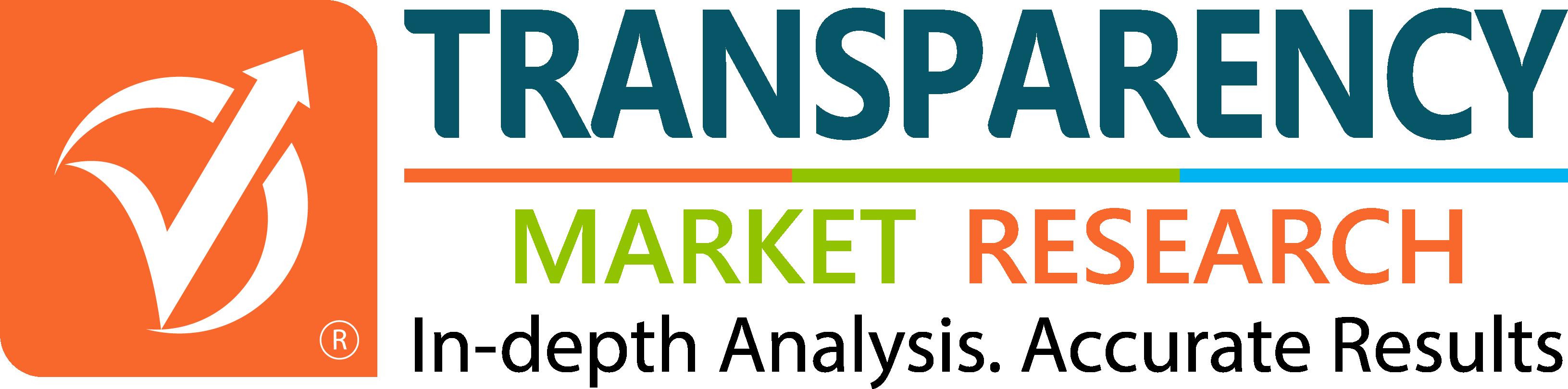 Ultrasonic Scalpels Market Scenario Highlighting Major Drivers & Trends, 2017-2025