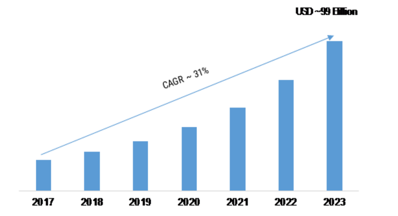 Mobile Money Market 2020: Global Growth Opportunities, Key Driving Factors, Industry Size, Share, Business Growth, Covid-19 Trends and Forecast to 2023