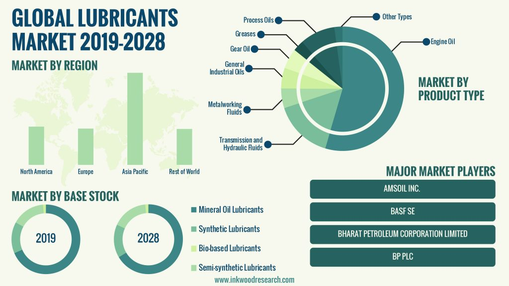 Boost in Industrialization is propelling growth in the Global Lubricants Market