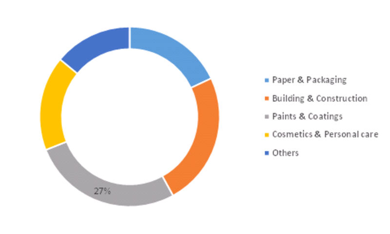 Styrene Acrylic Emulsion Polymer Market Analysis, Size, COVID-19 Outbreak, Share, Growth, Trends and Forecast 2023