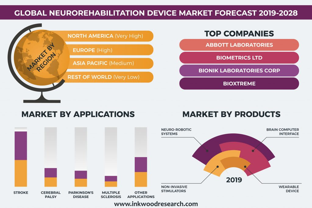 Rise in Neurological Diseases is pushing demand for Neurorehabilitation Devices in the Global Market