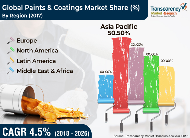 Paints & Coatings Market to hit US$ 236.82 Bn by 2026