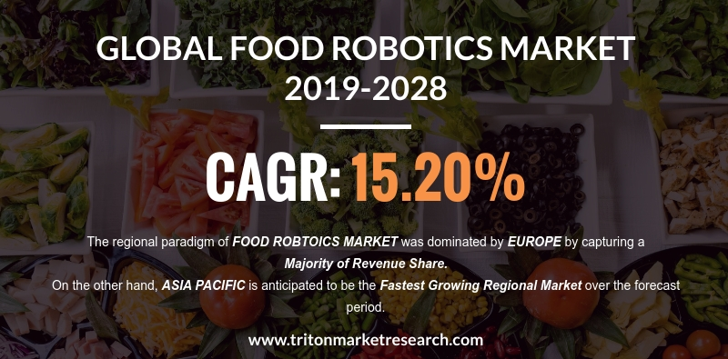 The Global Food Robotics Market will account for $6161.16 Million by 2028