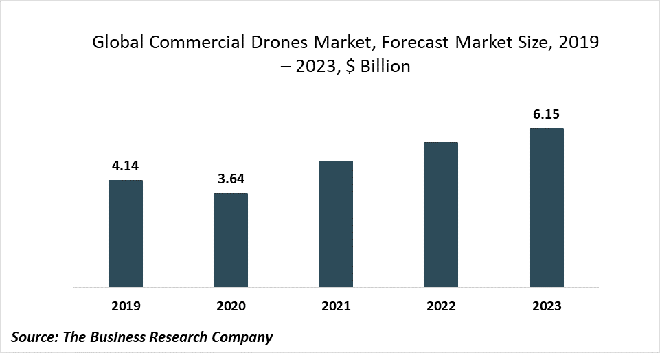 COVID-19 Has Caused The Commercial Drones Market To Decline At A CAGR Of -12% In 2020