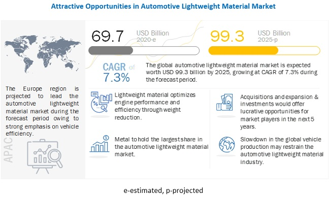 What are the key market trends impacting the growth of the automotive lightweight material market?