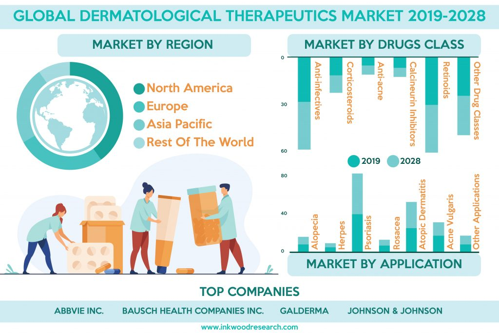 Increasing Awareness is pushing growth in the Global Dermatological Therapeutics Market