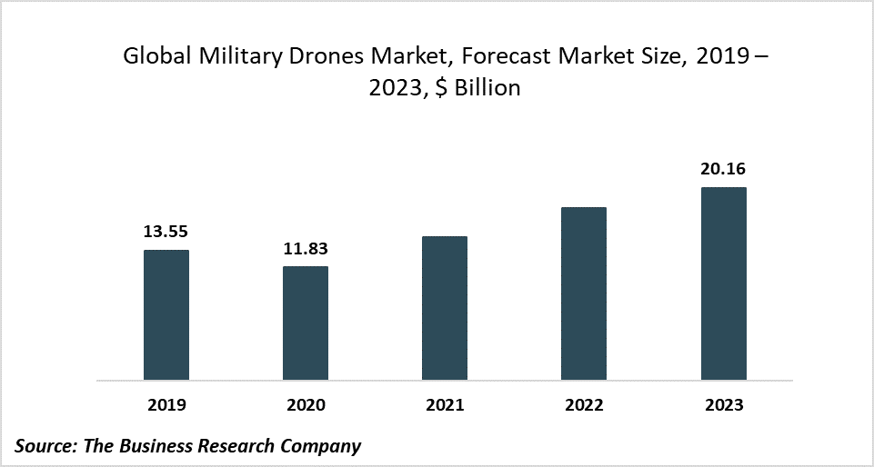 The Military Drones Market Will Grow At 19.45% CAGR To 2023, Driven By Government Funding