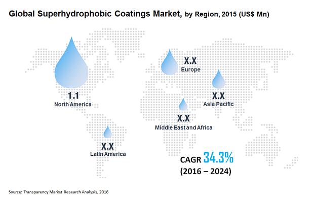 Superhydrophobic Coatings Market - Industry Analysis, Size, Share, Forecast 2024