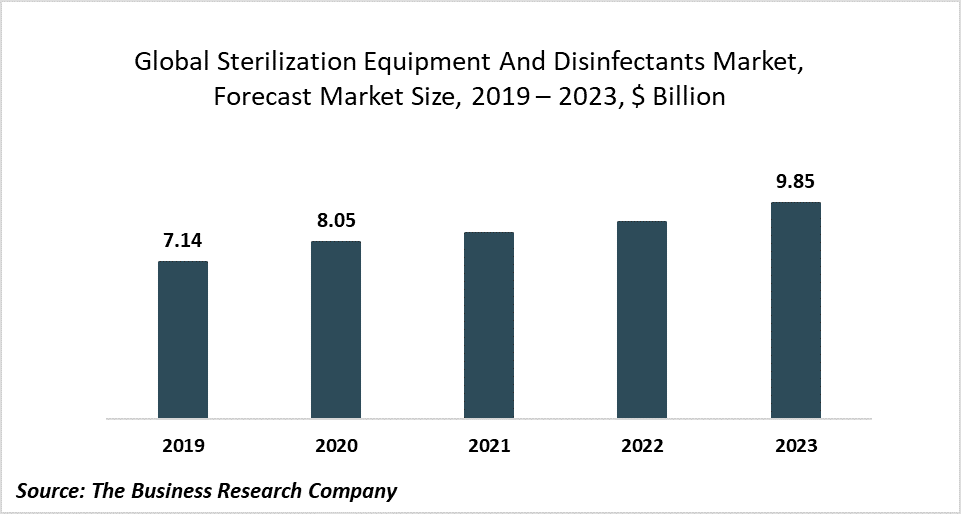 Government Regulations To Combat Covid-19 Are Boosting The Sterilization Equipment And Disinfectants Market Growth