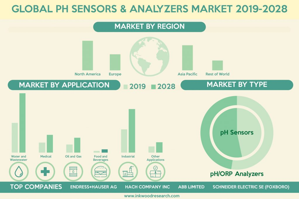 Favorable Regulations is surging the Global pH Sensors & Analyzer Market Growth