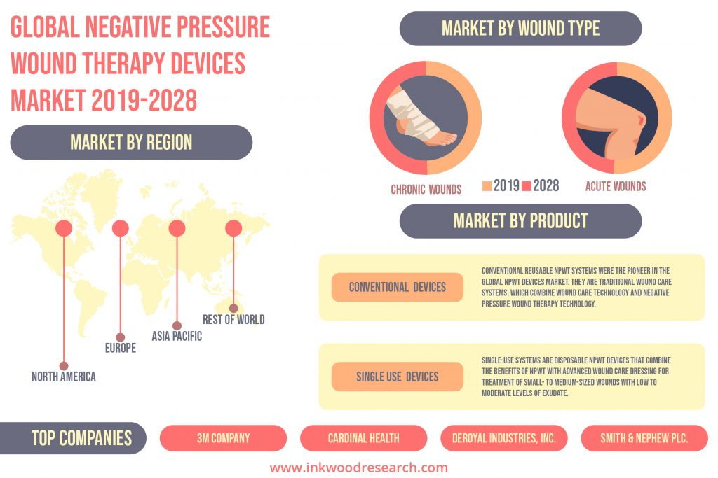 Technological Innovations are driving the Global Negative Pressure Wound Therapy (NPWT) Devices Market