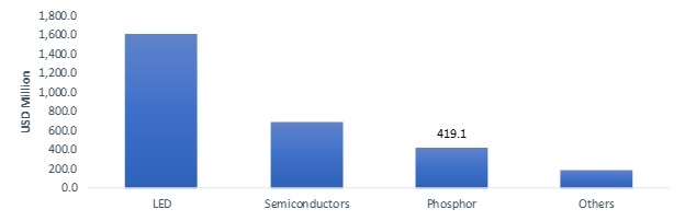 High Purity Alumina Market Size Expansion, Share Growth, COVID-19 Impact, Price Trends, Industry Analysis and Forecast 2025