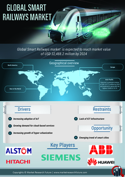 Smart Railways Market 2020: Global Technology of Trains, Industry Expansion Strategies, Size, Share, Business Growth, Current Trends with Covid-19 Analysis and Regional Forecast till 2024