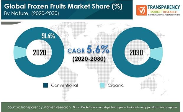 Frozen Fruits Market - Global Industry Report, 2030