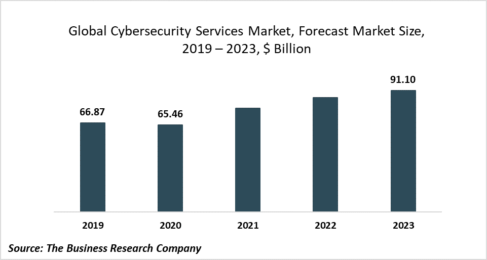 Cybersecurity Services Market Trends: Leveraging Artificial Intelligence, Machine Learning And Blockchain Technologies For Cyber Defense