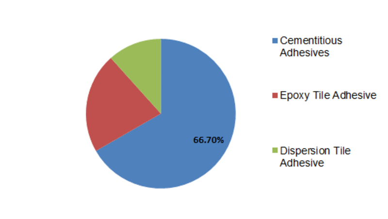 India Tile Adhesive Market Size, Shares, Growth, COVID-19 Analysis, Applications, Trends and Leading Players Forecast 2023