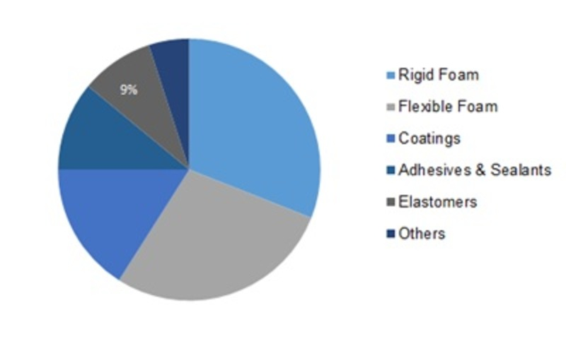Polyurethane Market Key Players Profile, Industry Statistics, COVID-19 Outbreak, Growth Trends and Global Forecast 2022