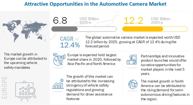 COVID-19 impact on automotive camera market