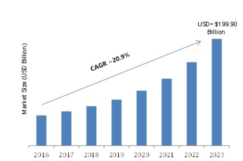 Agile IoT Market 2020 | Industry Trends, Sales, Supply, Demand and Covid-19 Analysis by Forecast to 2023