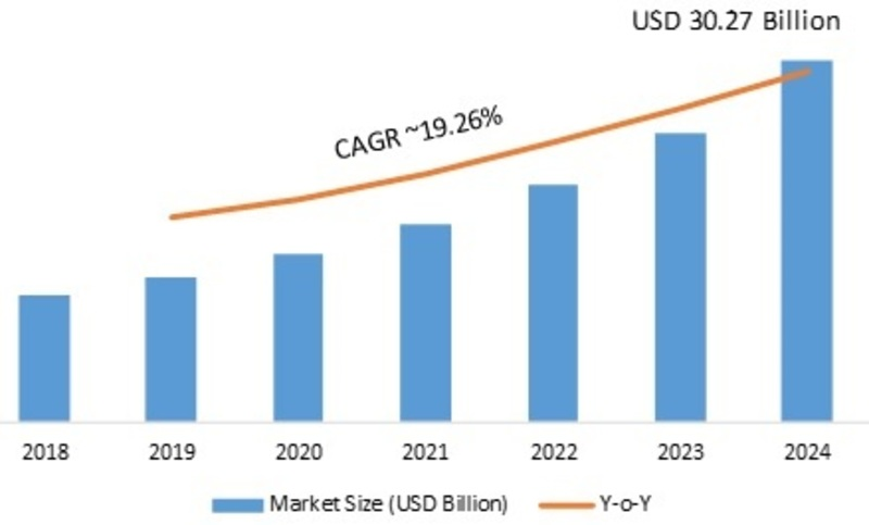 Functional Printing Market: SARS-CoV-2, Covid-19 Analysis - Growth Revenue And Cost Analysis With Key Company's Profiles, Forecast To 2024