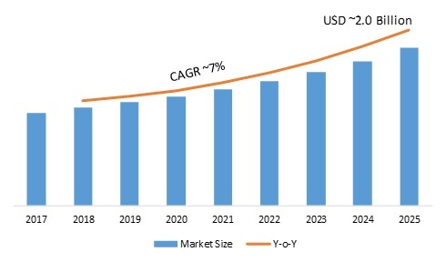 Astable Multivibrator Market SARS-CoV-2, Covid-19 Analysis: Worldwide Overview By Size, Share, Segments, Emerging Technology, Growth, Leading Players, Application and Regional Trends By Forecast 2025