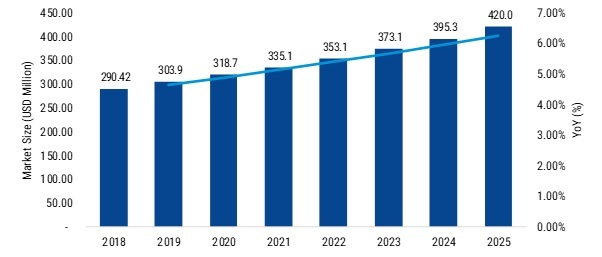 Plasma Lighting Market SARS-CoV-2, Covid-19 Analysis: Regional Outlook, End User, Development, Emerging Technology, Innovation, Segmentation, Strategy, Growth Opportunities- Forecast 2025