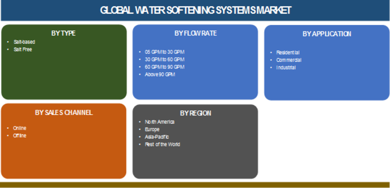 Water Softening Systems Market SARS-CoV-2, Covid-19 Analysis: Global Leading Growth Drivers, Classification, Applications, Major Segments, Industry Size, Profits and Regional Analysis- Forecast 2024