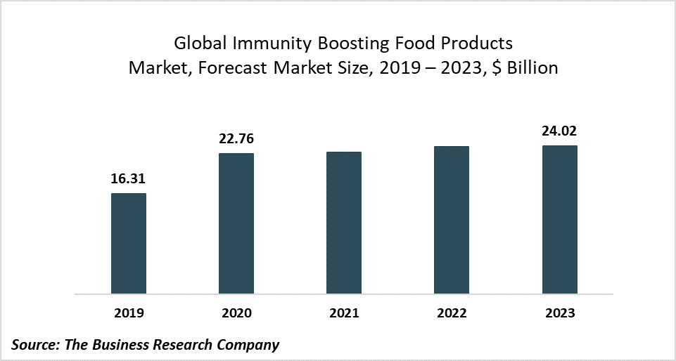 Increased Health Consciousness As A Result Of The Coronavirus Is Fueling Demand For Immunity Boosting Food Products