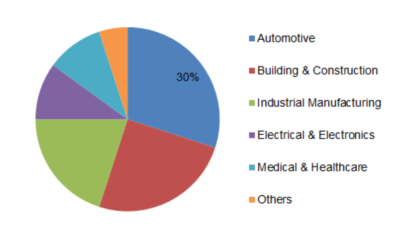 Industrial Rubber Market Growth, COVID -19 Analysis, Business Trends, Sales Revenue, Industry Segments and Regional Forecast 2023