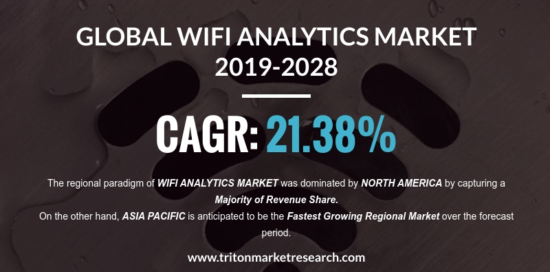Growing Investments to Push the Global Wifi Analytics Market to Gain $27.13 Billion by 2028