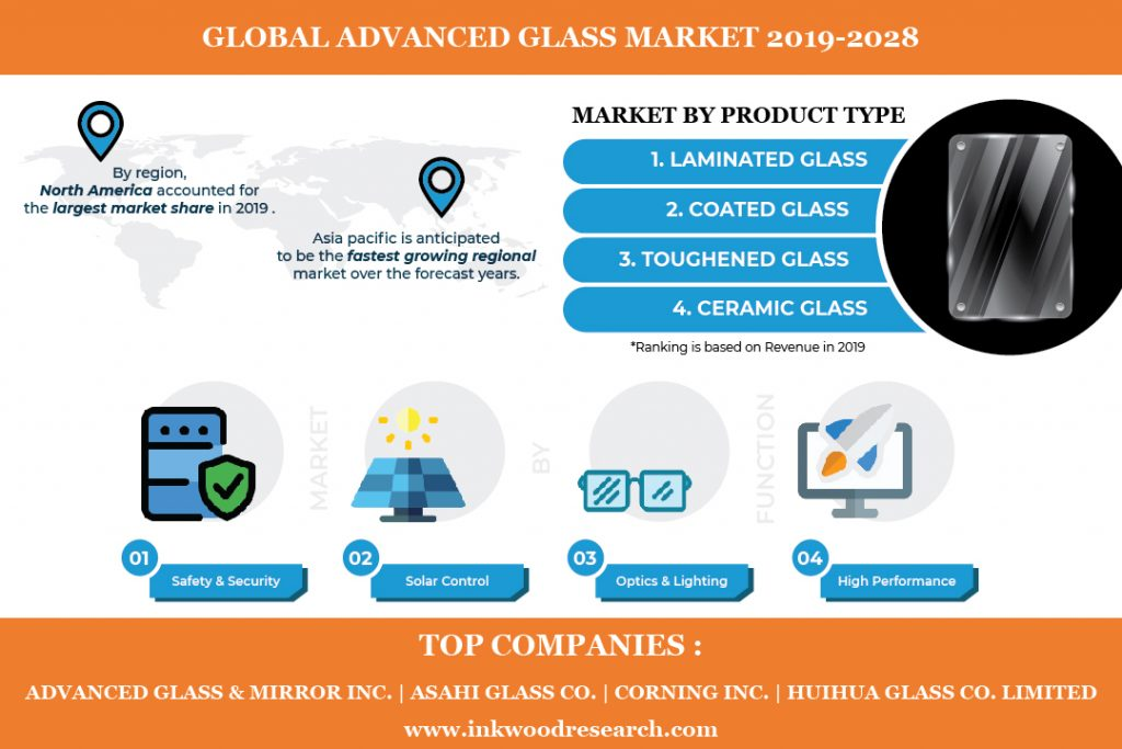 Urbanization is supplementing the growth of the Global Advanced Glass Market