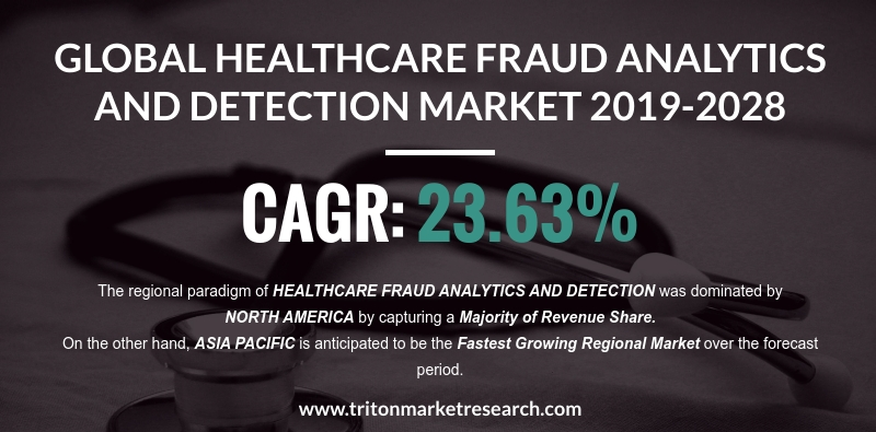 The Healthcare Fraud Analytics and Detection Market to Gain $5480.25 Million by 2028