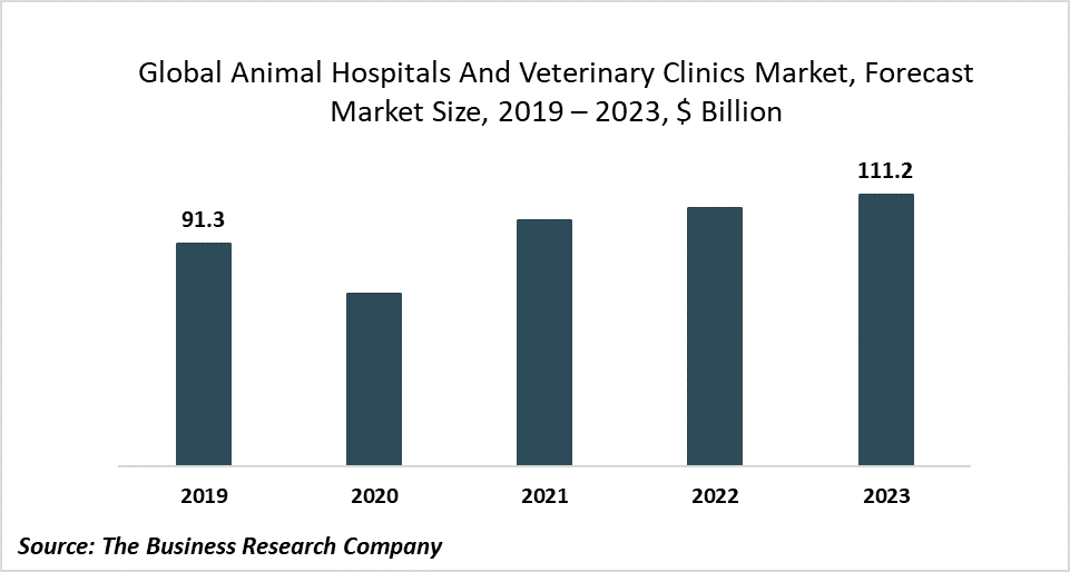 Use Of Telemedicine Platforms To Reduce The Impact Of COVID-19 In The Animal Hospitals And Veterinary Clinics Market