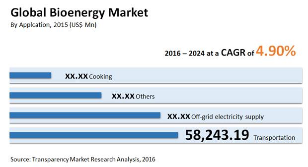Bioenergy Market - Industry Analysis, Growth, Trends, Forecast 2024