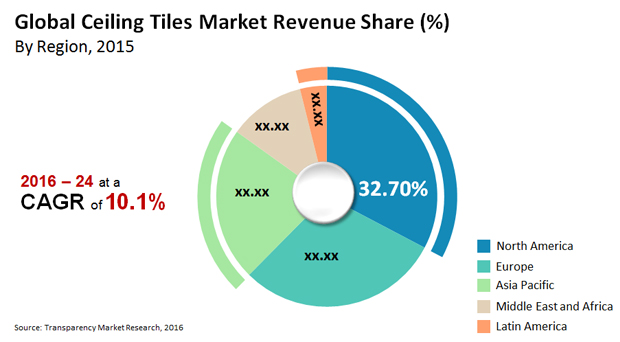 Ceiling Tiles Market Expected to Reach US$51.3 bn by 2024