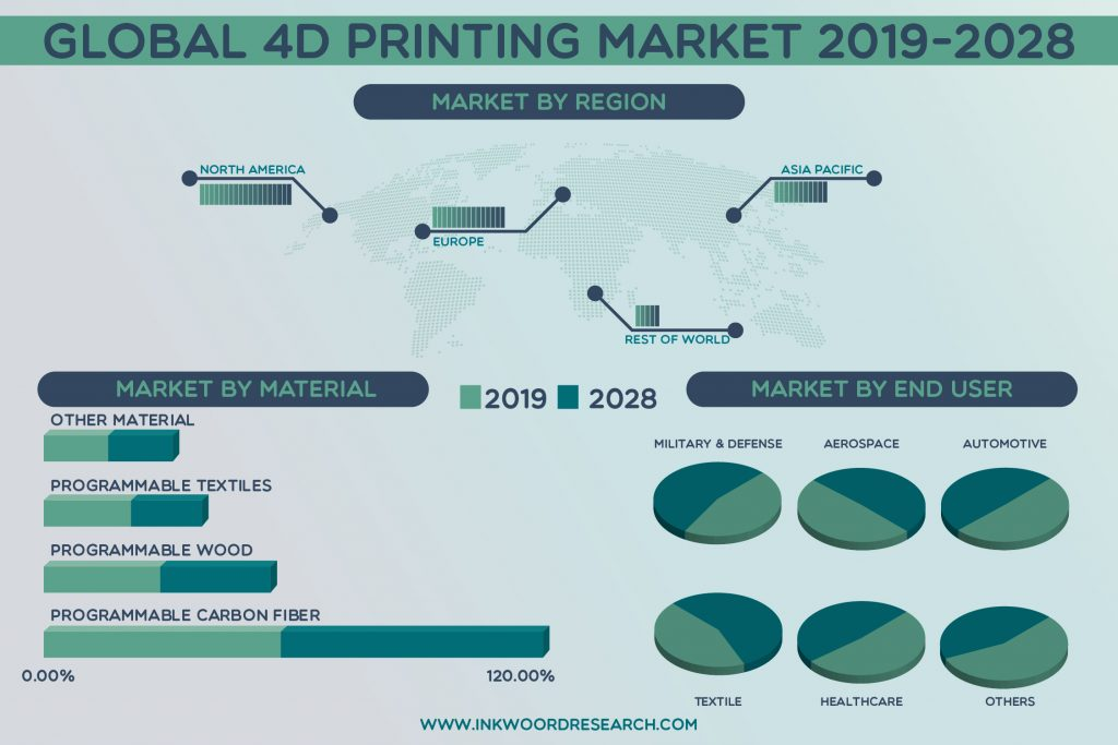 Demand for Sustainable Environment is propelling the Global 4D Printing Market Growth
