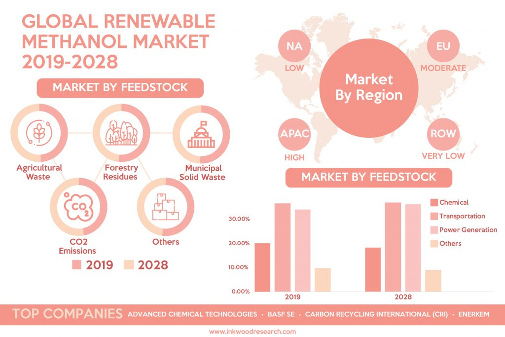 Strict Government Regulations is pushing Growth in the Global Renewable Methanol Market