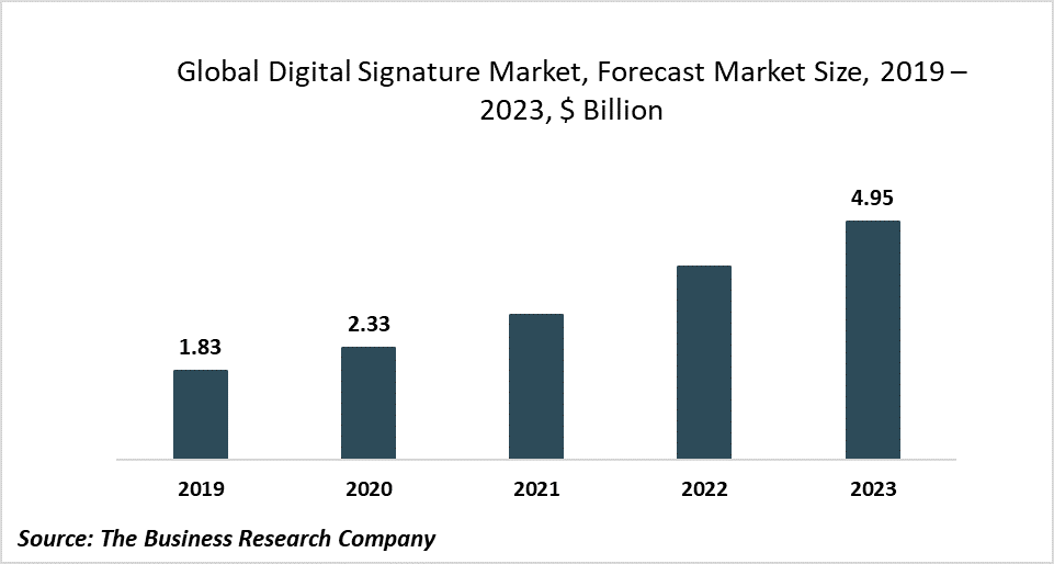 The Global Digital Signatures Market Is Driven By COVID-19 And Favorable Government Policies