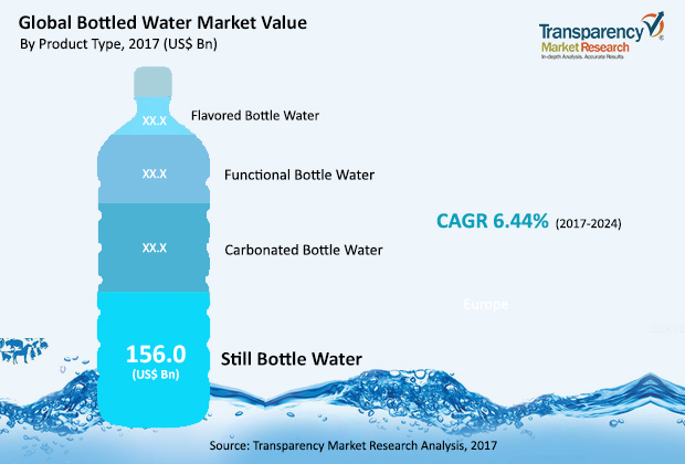 Bottled Water Market estimated to reach US$307.2 billion by 2024