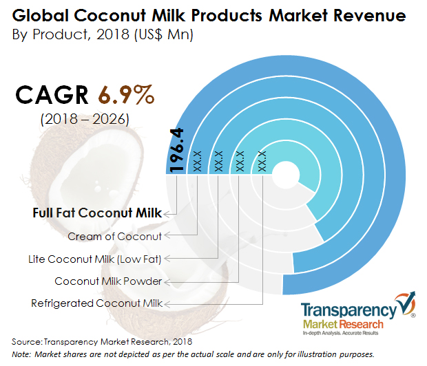 Coconut Milk Products Market to reach US$ 1,508.7 Mn in 2026