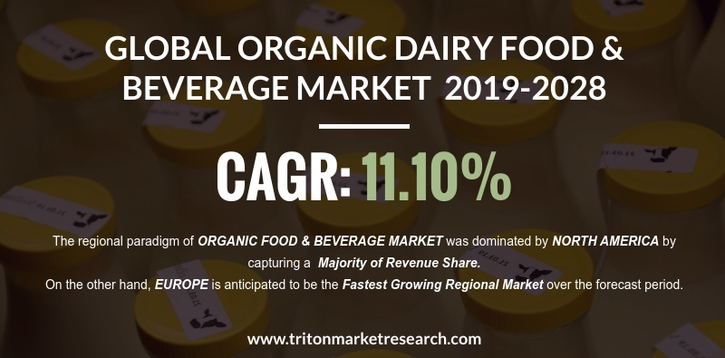 The Global Organic Dairy Food & Beverage Market to Reap $46.81 Billion by 2028