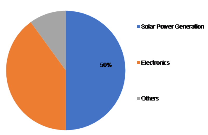 Polysilicon Market Market Share, Growth, Trends, Opportunities, Top Players, COVID-19 Analysis, Demand and Industry Forecast 2023