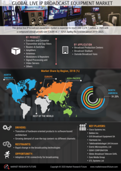 Live IP Broadcast Equipment Market 2020| Global Analysis, Industry Size, Share, Covid-19 Impact by Major Key Vendors and Trends by Forecast to 2025