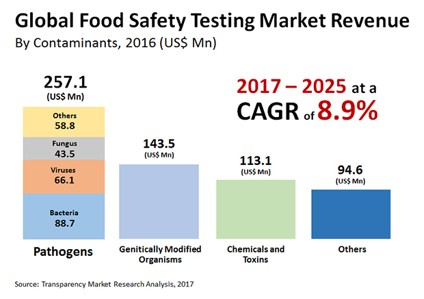 Food Safety Testing Market To Reach US$1304.5 mn by 2025