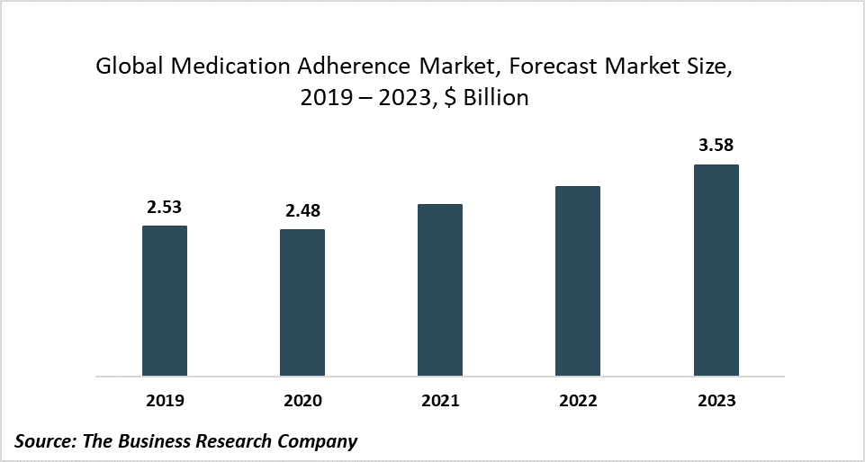 Key Players In The Medication Adherence Market Are Investing In Collaborations, Partnerships, And M&As