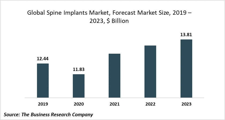 Minimally Invasive And Motion-Preserving Stabilization Is A Major Trend In The Spine Implants Market