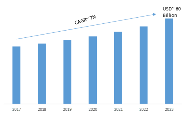 Product Life Cycle Management Market 2020: Global Industry Size, Covid-19 Analysis, Emerging Opportunities, Company Profile and Industry Segments Poised for Strong Growth in Future 2023